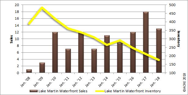 lake martin home sales